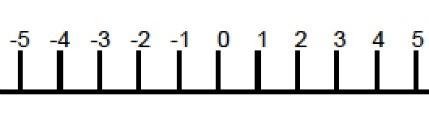 отрицателни числа