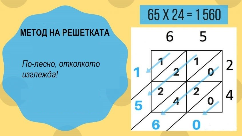 "laticce multiplication: Школа по JUMP Math ""Аз мога"""